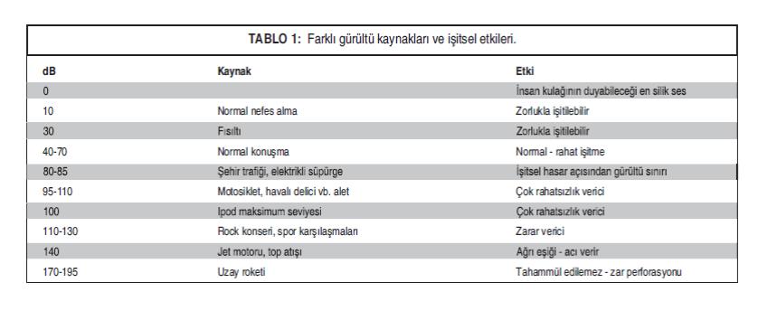 Farklı Gürültü Kaynakları ve İşitsel Etkileri
